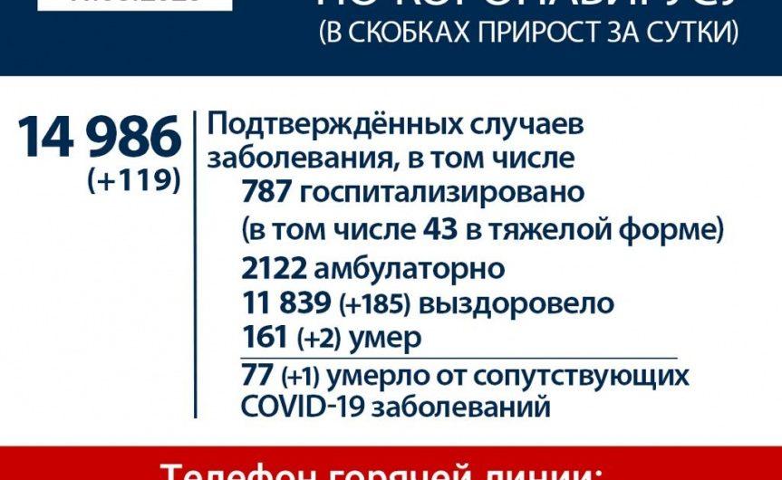 В Иркутской области выявили 119 новых случаев заражения COVID. Всего – 14 986